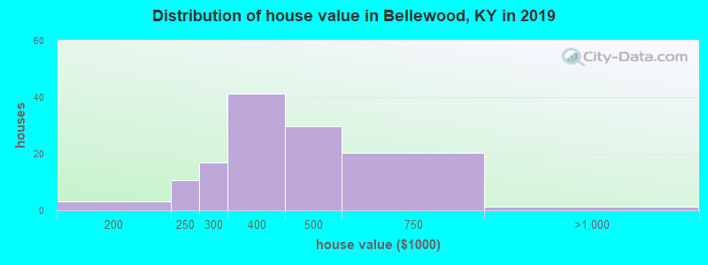 Distribution of house value in Bellewood, KY in 2017