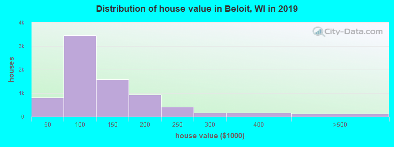 Distribution of house value in Beloit, WI in 2017