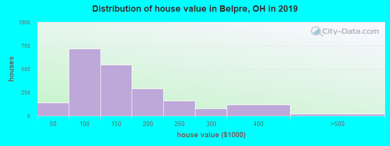 Distribution of house value in Belpre, OH in 2017