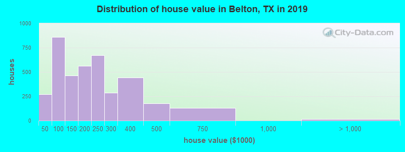 Distribution of house value in Belton, TX in 2017