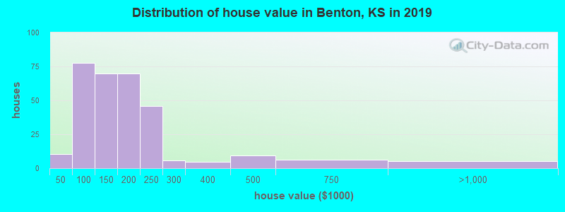 Distribution of house value in Benton, KS in 2019