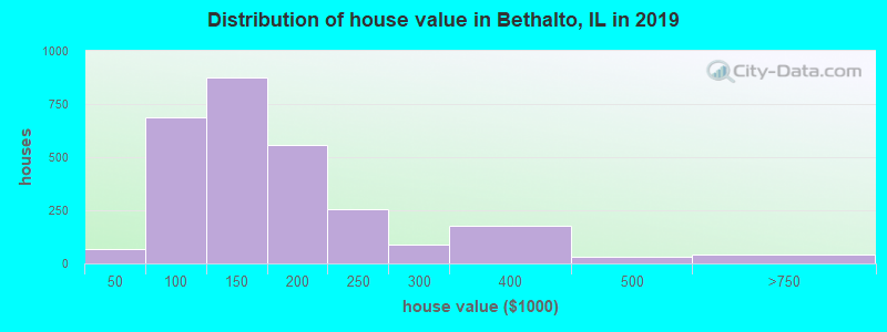 Distribution of house value in Bethalto, IL in 2017