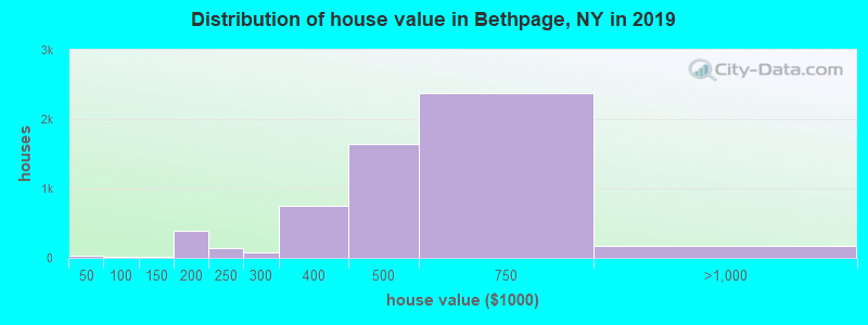 Distribution of house value in Bethpage, NY in 2017