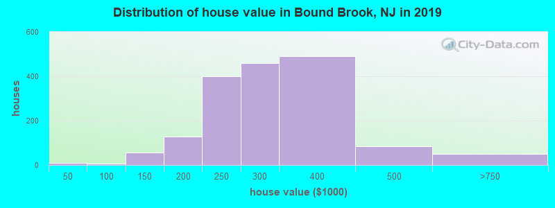 Distribution of house value in Bound Brook, NJ in 2017