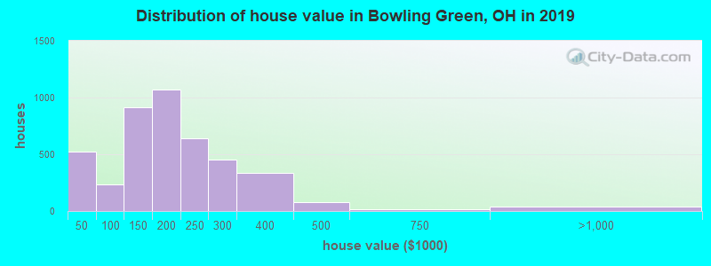 Distribution of house value in Bowling Green, OH in 2017