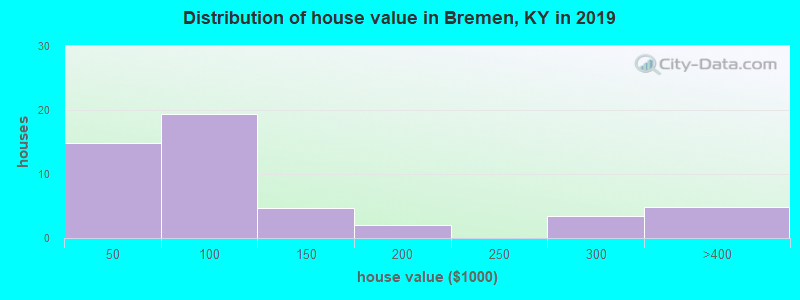 Distribution of house value in Bremen, KY in 2017
