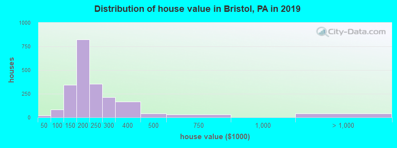 Distribution of house value in Bristol, PA in 2017