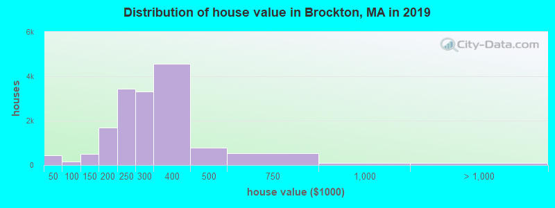 Distribution of house value in Brockton, MA in 2017