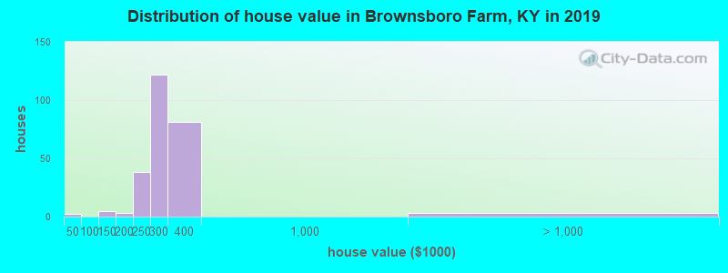 Distribution of house value in Brownsboro Farm, KY in 2017