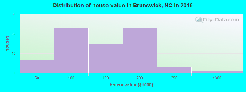 Distribution of house value in Brunswick, NC in 2017