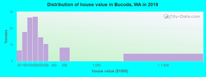 Distribution of house value in Bucoda, WA in 2017