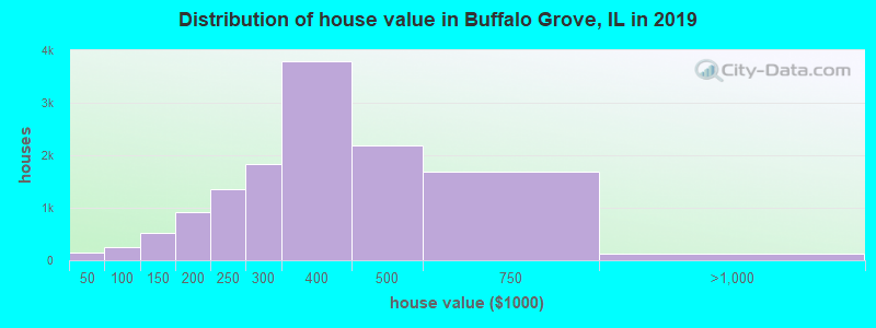 Distribution of house value in Buffalo Grove, IL in 2017