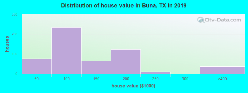 Distribution of house value in Buna, TX in 2017