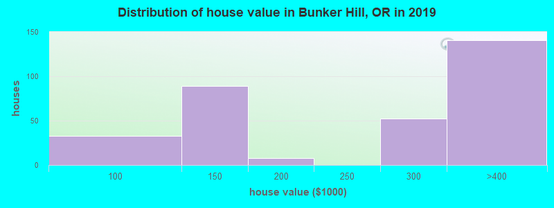 Distribution of house value in Bunker Hill, OR in 2017