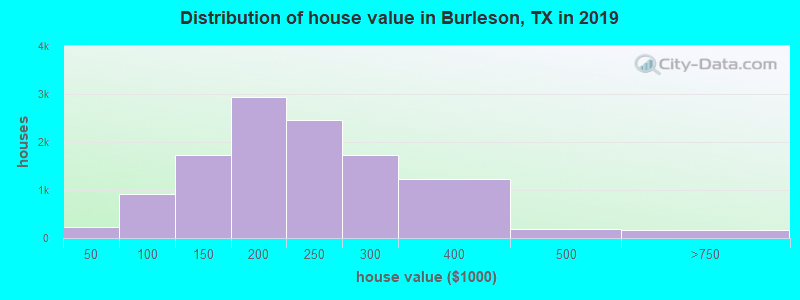 Distribution of house value in Burleson, TX in 2019