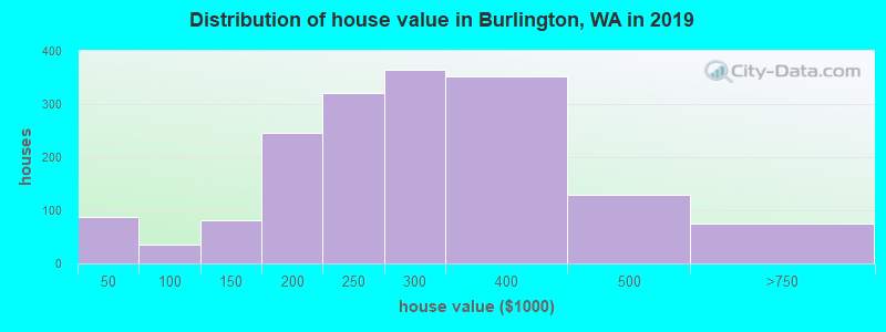 Distribution of house value in Burlington, WA in 2017