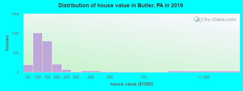 Distribution of house value in Butler, PA in 2017