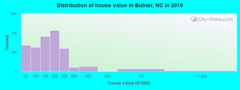 Distribution of house value in Butner, NC in 2017