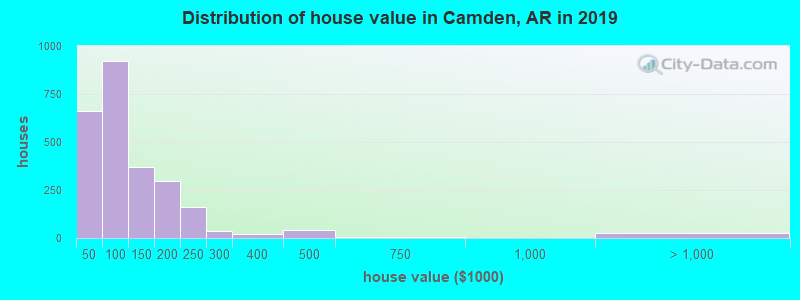 Distribution of house value in Camden, AR in 2017