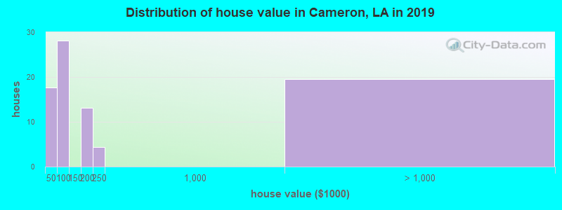 Distribution of house value in Cameron, LA in 2017