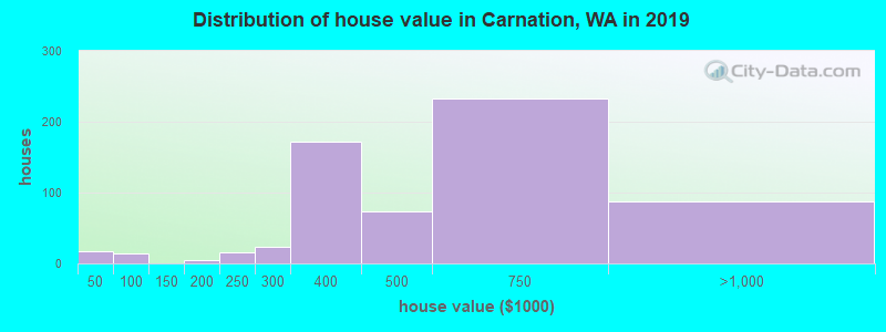 Distribution of house value in Carnation, WA in 2017