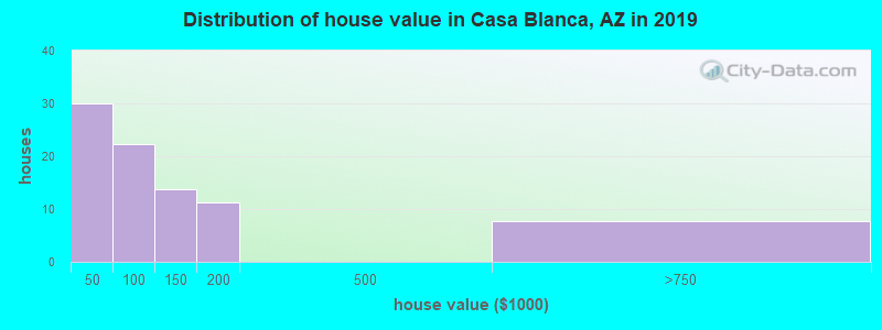 Distribution of house value in Casa Blanca, AZ in 2019