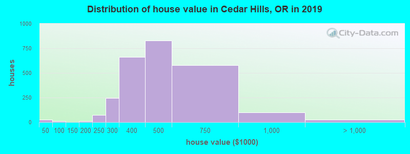 Distribution of house value in Cedar Hills, OR in 2017
