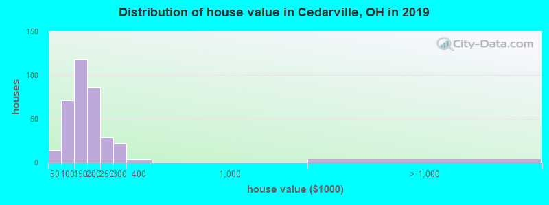Distribution of house value in Cedarville, OH in 2017