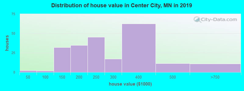 Distribution of house value in Center City, MN in 2017