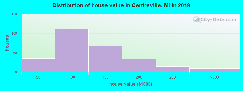 Distribution of house value in Centreville, MI in 2017