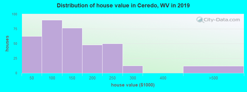 Distribution of house value in Ceredo, WV in 2017