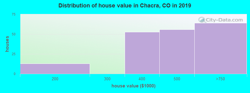 Distribution of house value in Chacra, CO in 2017