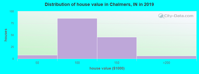 Distribution of house value in Chalmers, IN in 2017