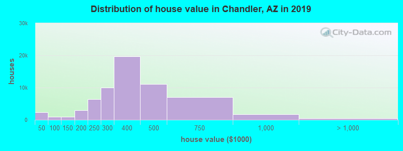 Distribution of house value in Chandler, AZ in 2019