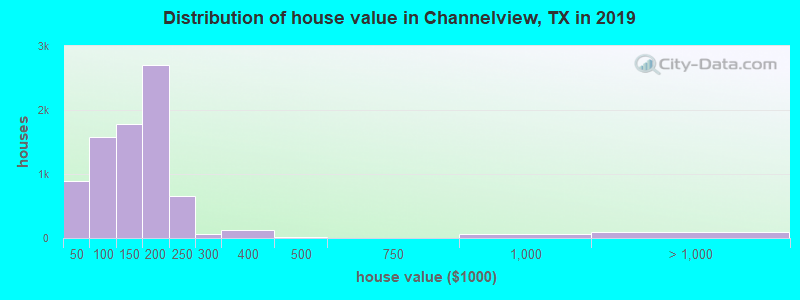 Distribution of house value in Channelview, TX in 2017