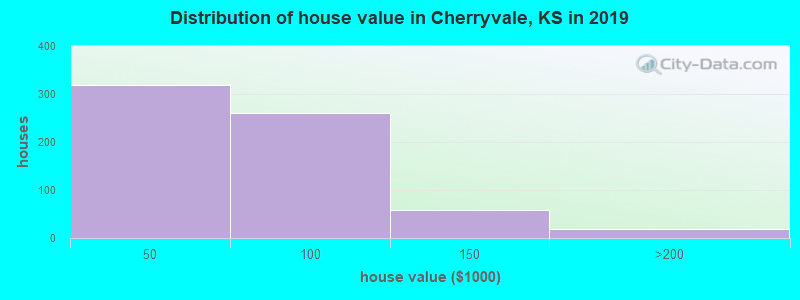 Distribution of house value in Cherryvale, KS in 2019