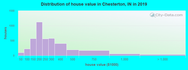 Distribution of house value in Chesterton, IN in 2017