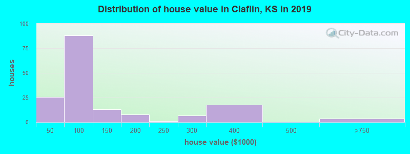 Distribution of house value in Claflin, KS in 2017