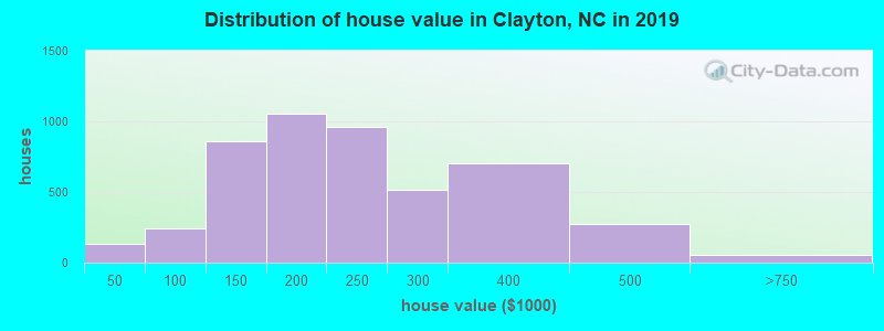 Distribution of house value in Clayton, NC in 2017