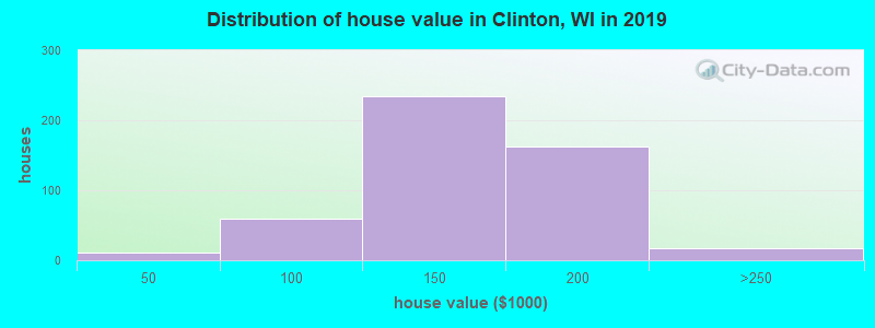 Distribution of house value in Clinton, WI in 2017