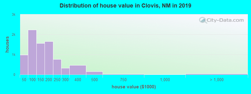 Distribution of house value in Clovis, NM in 2019