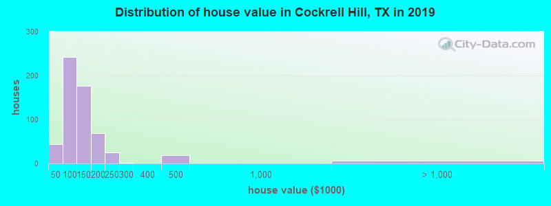 Distribution of house value in Cockrell Hill, TX in 2019