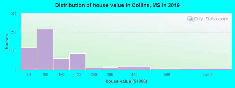 Distribution of house value in Collins, MS in 2019