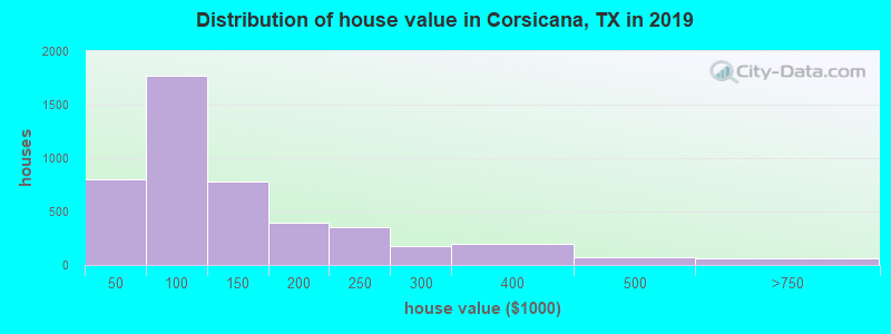 Distribution of house value in Corsicana, TX in 2017