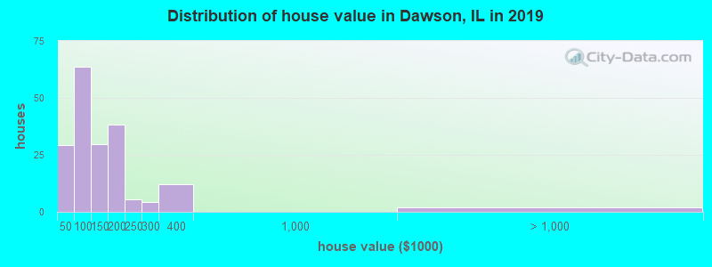 Distribution of house value in Dawson, IL in 2017
