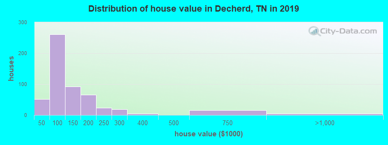 Distribution of house value in Decherd, TN in 2017