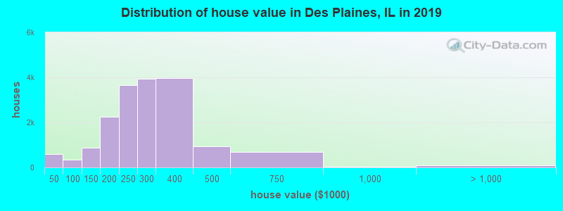 Distribution of house value in Des Plaines, IL in 2019