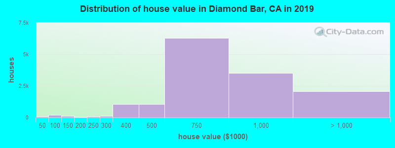 Distribution of house value in Diamond Bar, CA in 2017