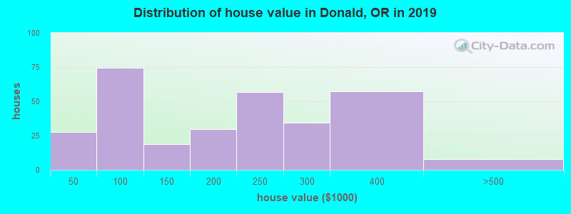 Distribution of house value in Donald, OR in 2017