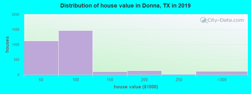 Distribution of house value in Donna, TX in 2019